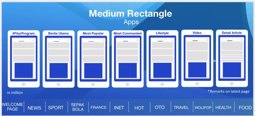 Contoh Posisi Iklan Medium Rectangle APPS Detik.com
